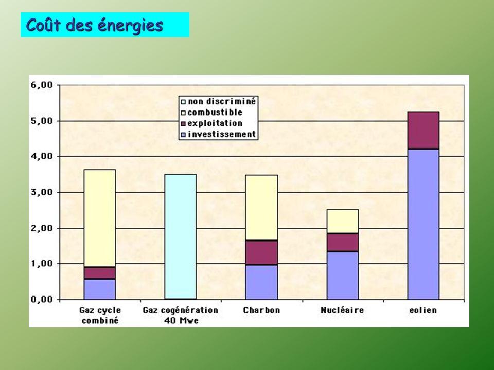 Coût des énergies