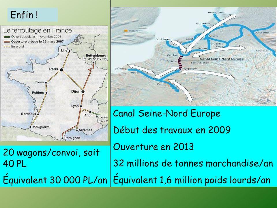 Enfin !Canal Seine-Nord Europe. Début des travaux en 2009. Ouverture en 2013. 32 millions de tonnes marchandise/an.