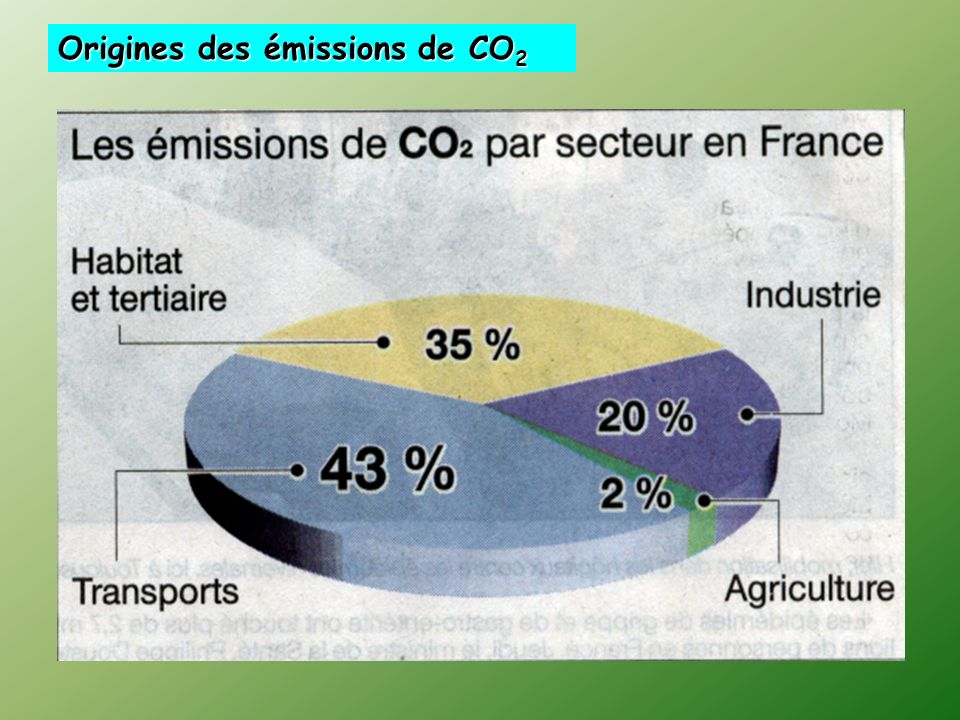 Origines des émissions de CO2