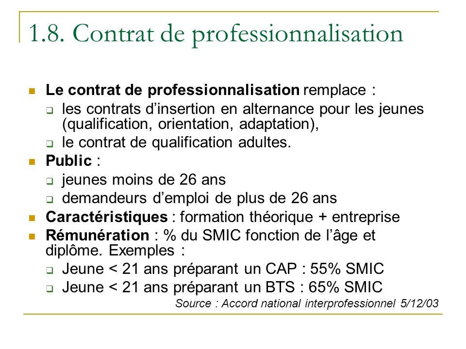 1.8. Contrat de professionnalisation