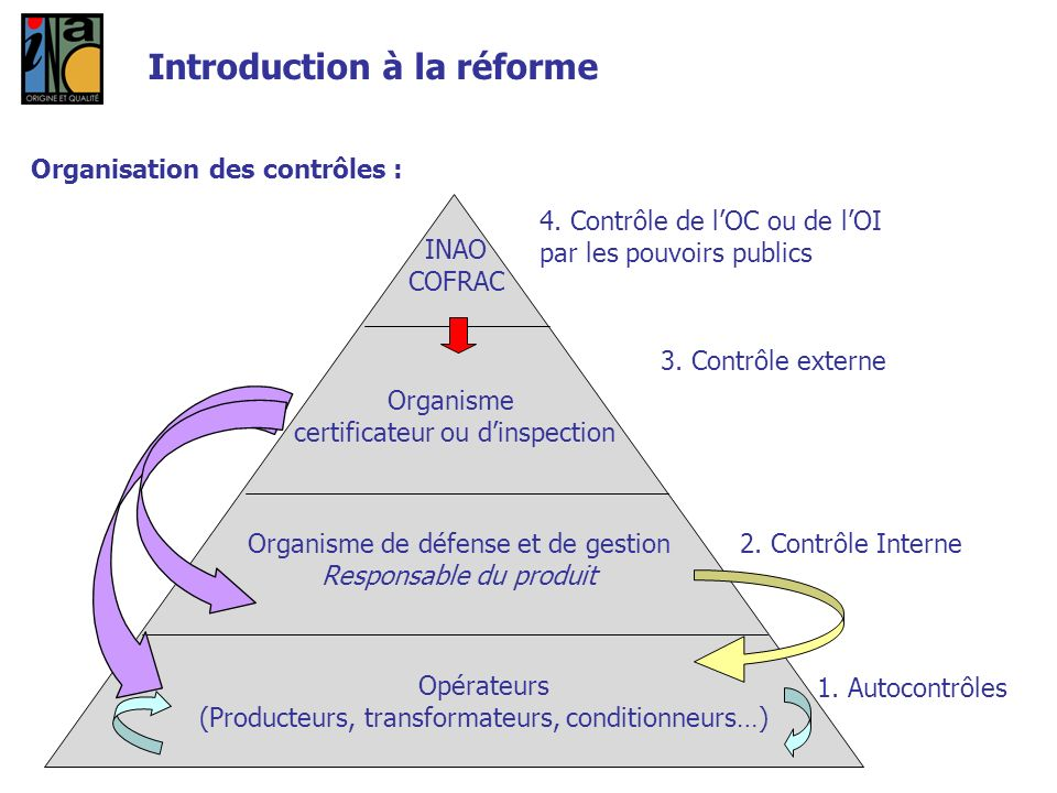 Introduction à la réforme