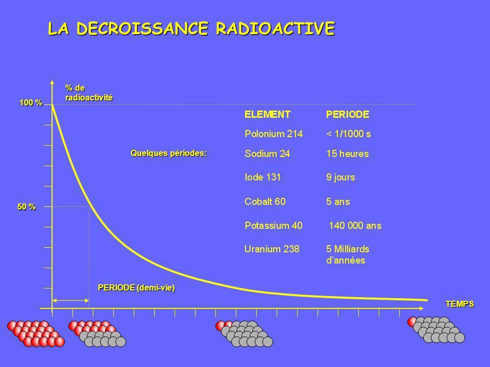 LA DECROISSANCE RADIOACTIVE
