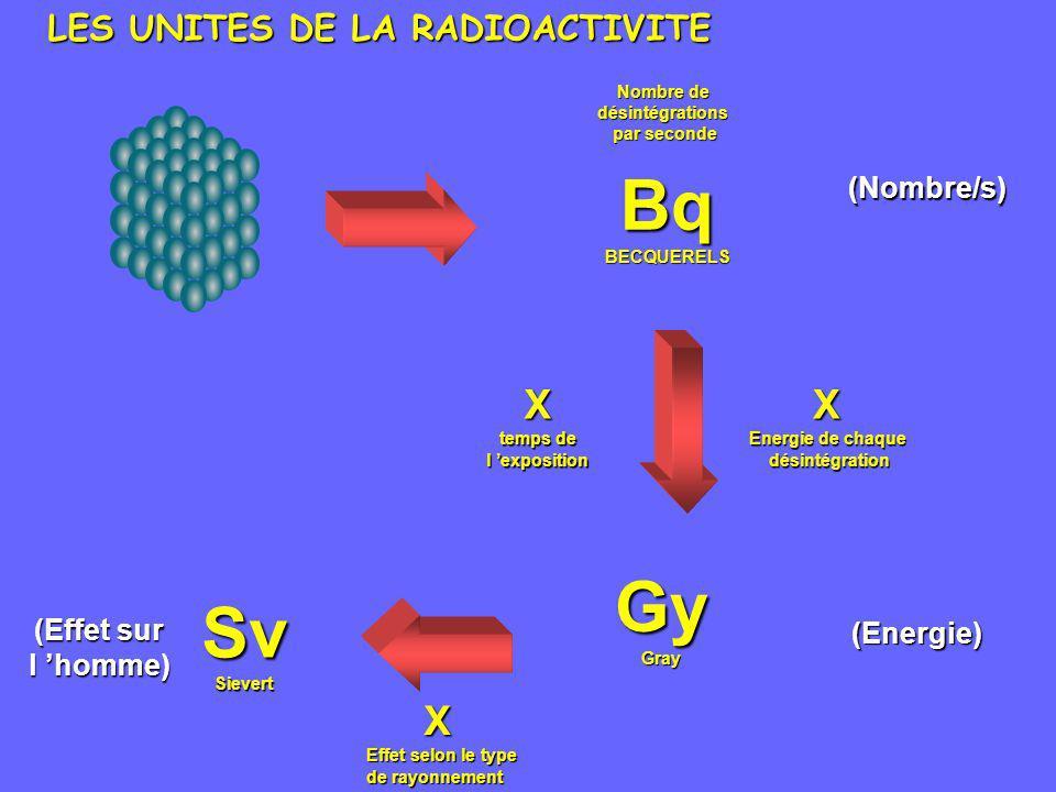 LES UNITES DE LA RADIOACTIVITE