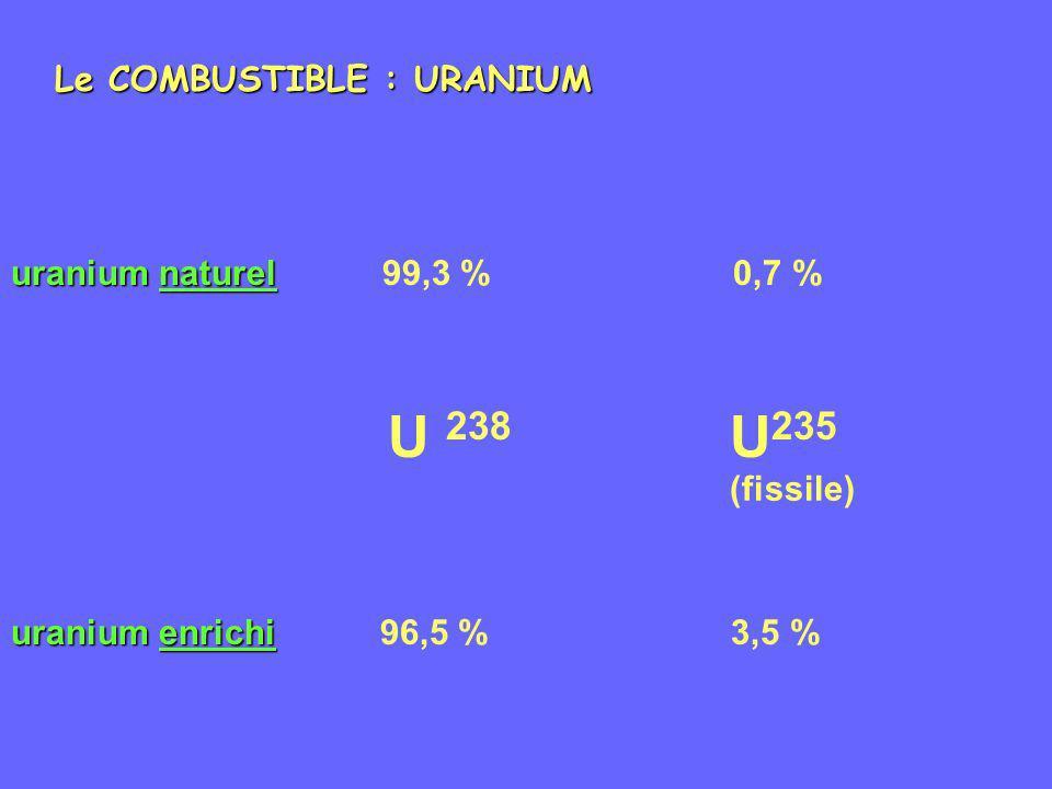 U 238 U235 Le COMBUSTIBLE : URANIUM uranium naturel 99,3 % 0,7 %