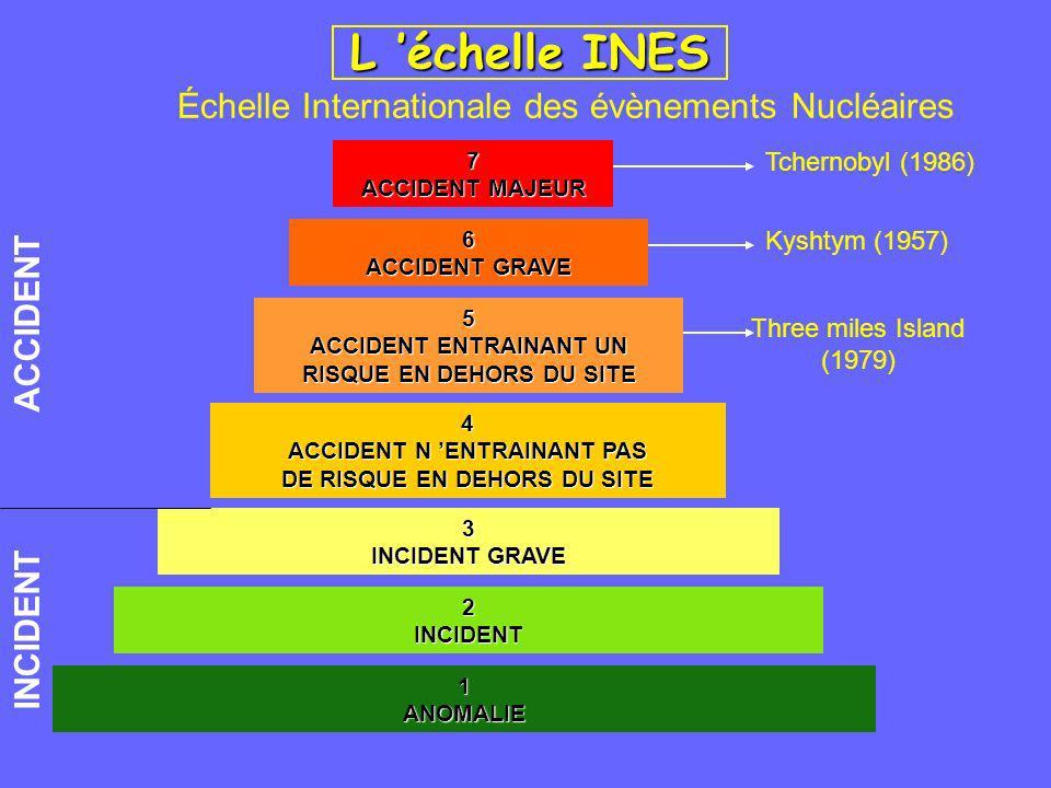 L 'échelle INES Échelle Internationale des évènements Nucléaires