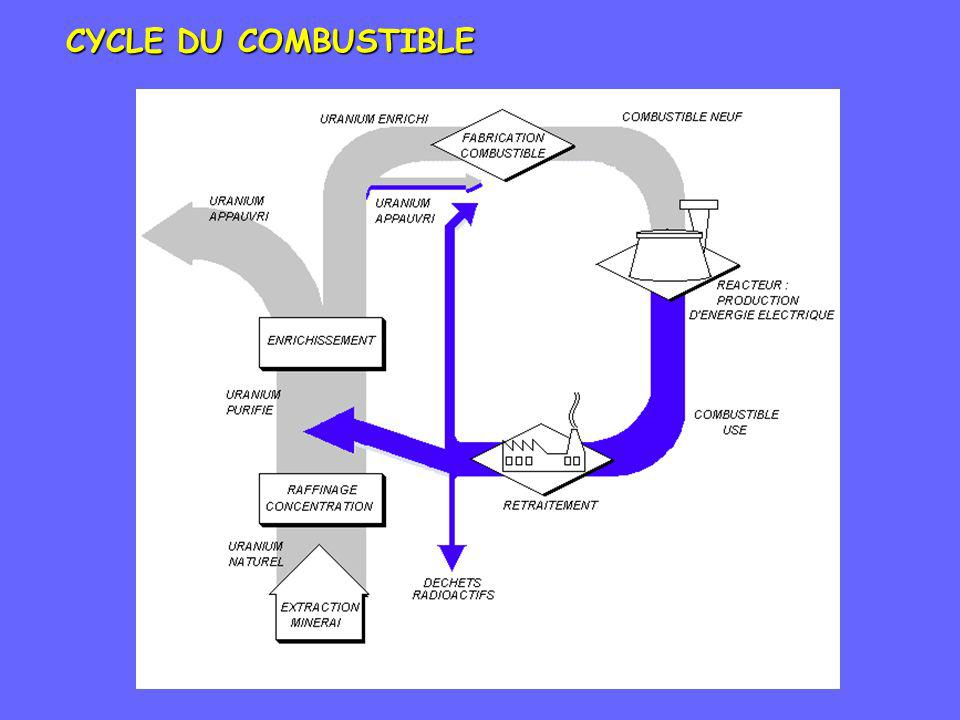 CYCLE DU COMBUSTIBLE