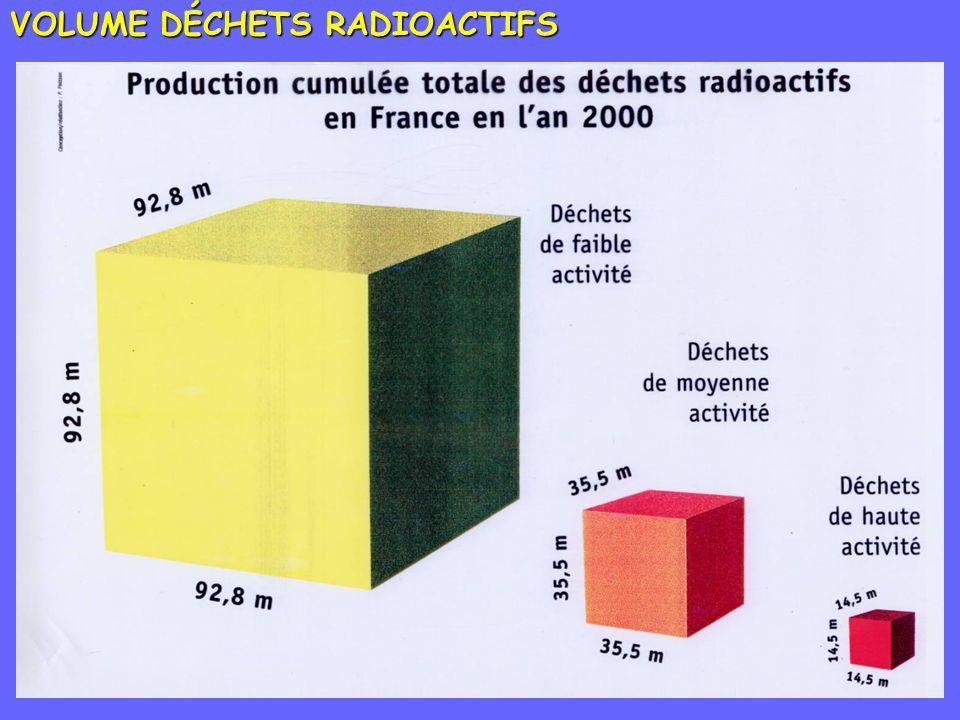 VOLUME DÉCHETS RADIOACTIFS