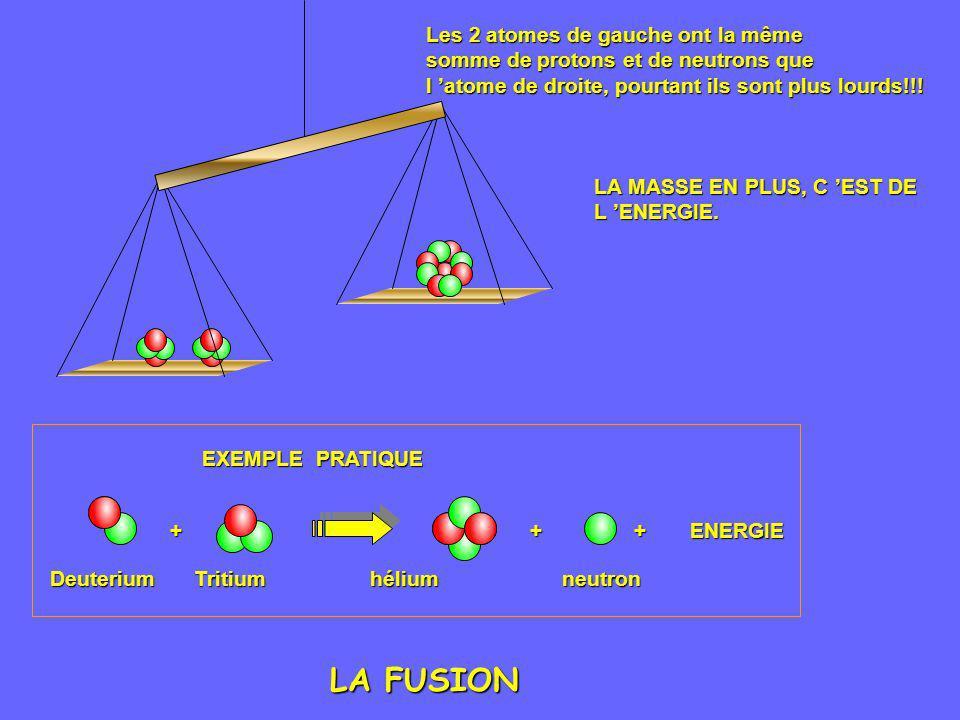 LA FUSION Les 2 atomes de gauche ont la même
