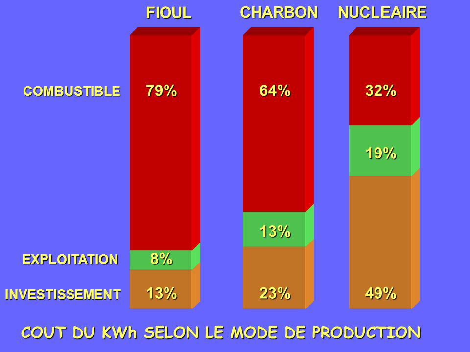 COUT DU KWh SELON LE MODE DE PRODUCTION
