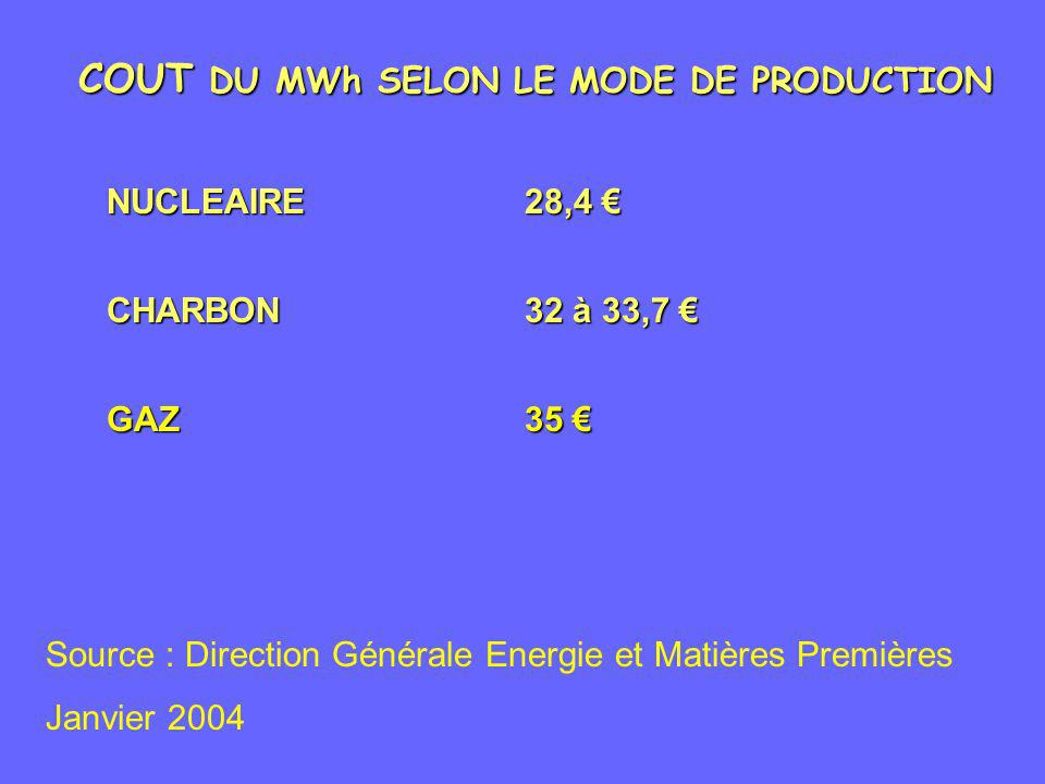 COUT DU MWh SELON LE MODE DE PRODUCTION