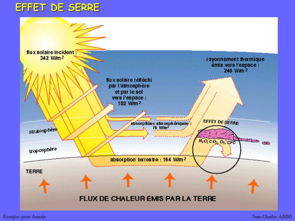 EFFET DE SERRE Energies pour demain Jean-Charles ABBE