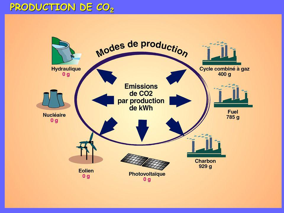 PRODUCTION DE CO2