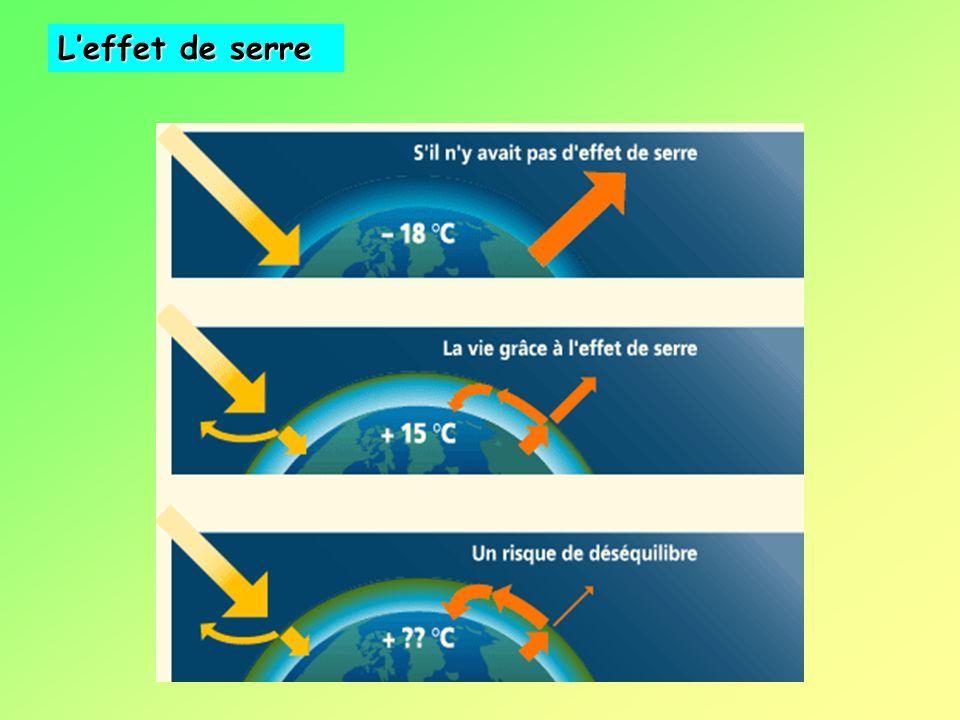 L'effet de serre environnement et énergies