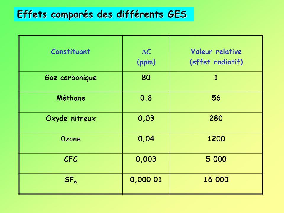 Effets comparés des différents GES