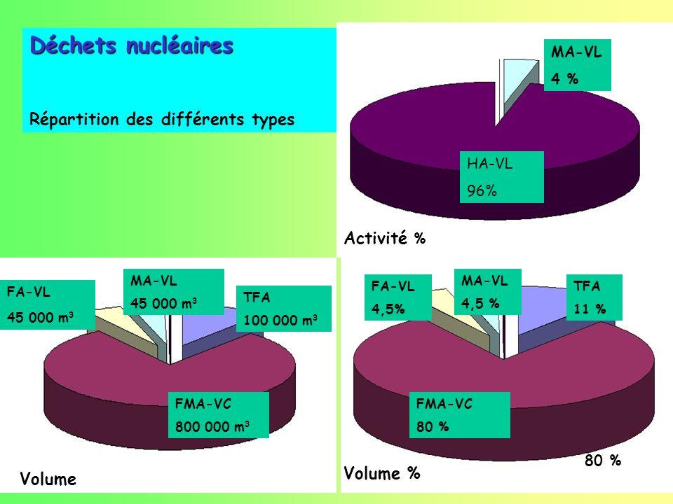 Déchets nucléaires Répartition des différents types Activité %