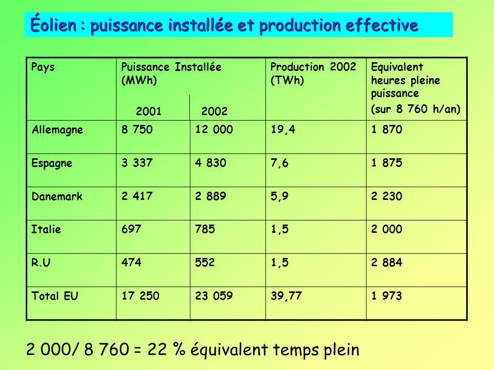 Éolien : puissance installée et production effective