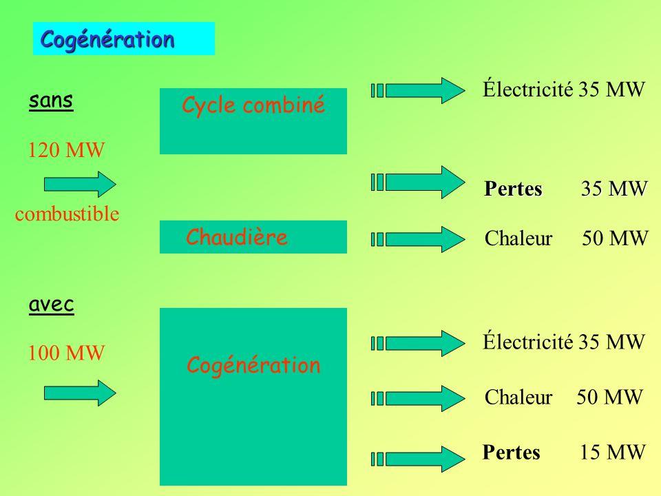 Cogénération Électricité 35 MW sans Cycle combiné 120 MW Pertes 35 MW