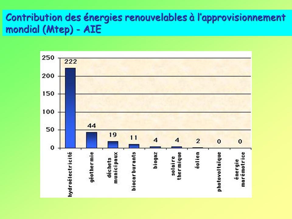 Contribution des énergies renouvelables à l'approvisionnement mondial (Mtep) - AIE