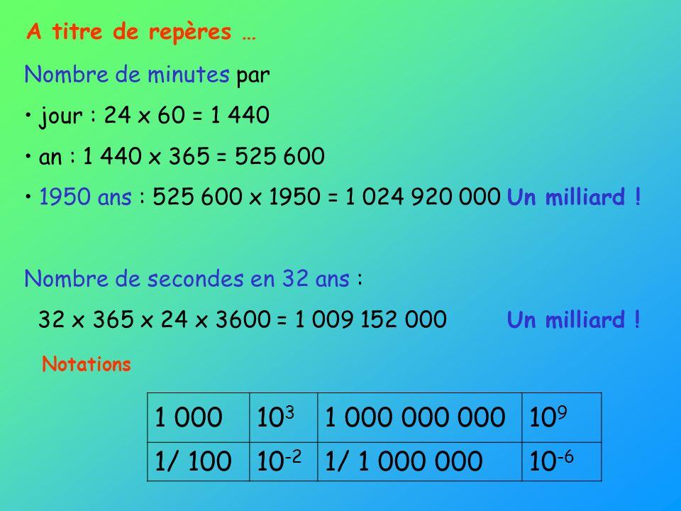 A titre de repères … Nombre de minutes par. jour : 24 x 60 = 1 440. an : 1 440 x 365 = 525 600.