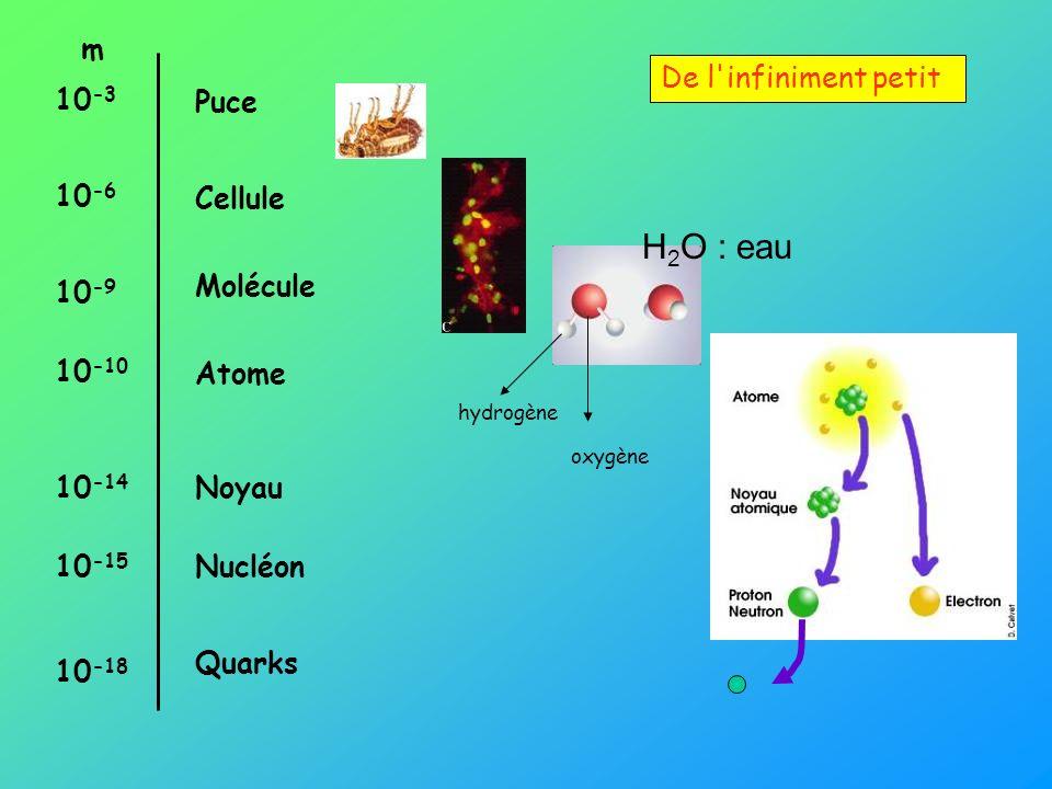 H2O : eau De l infiniment petit m 10-3 10-6 10-9 10-10 10-14 10-15