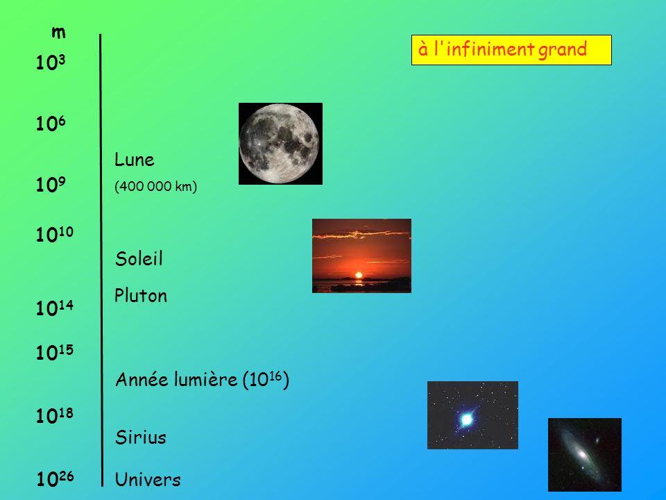 m à l infiniment grand 103 106 Lune 109 1010 Soleil Pluton 1014 1015