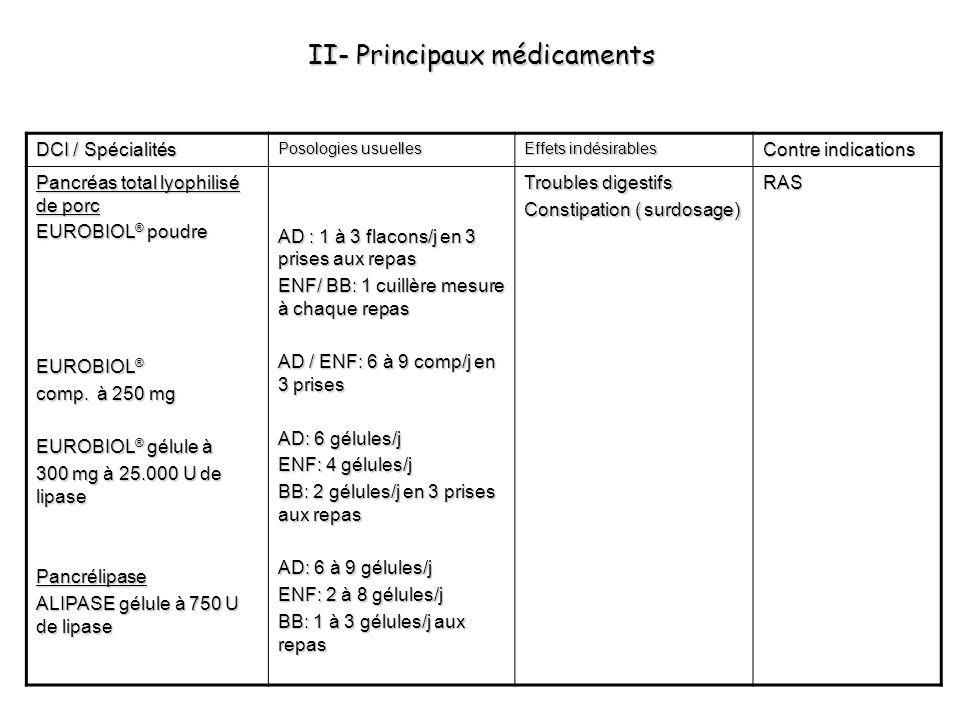 II- Principaux médicaments