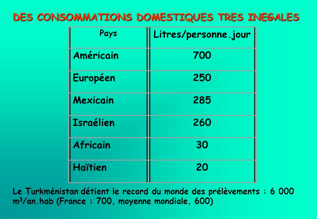 DES CONSOMMATIONS DOMESTIQUES TRES INEGALES