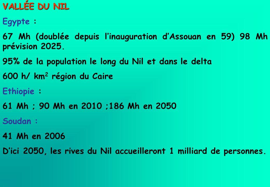 VALLÉE DU NIL Egypte : 67 Mh (doublée depuis l'inauguration d'Assouan en 59) 98 Mh prévision 2025.