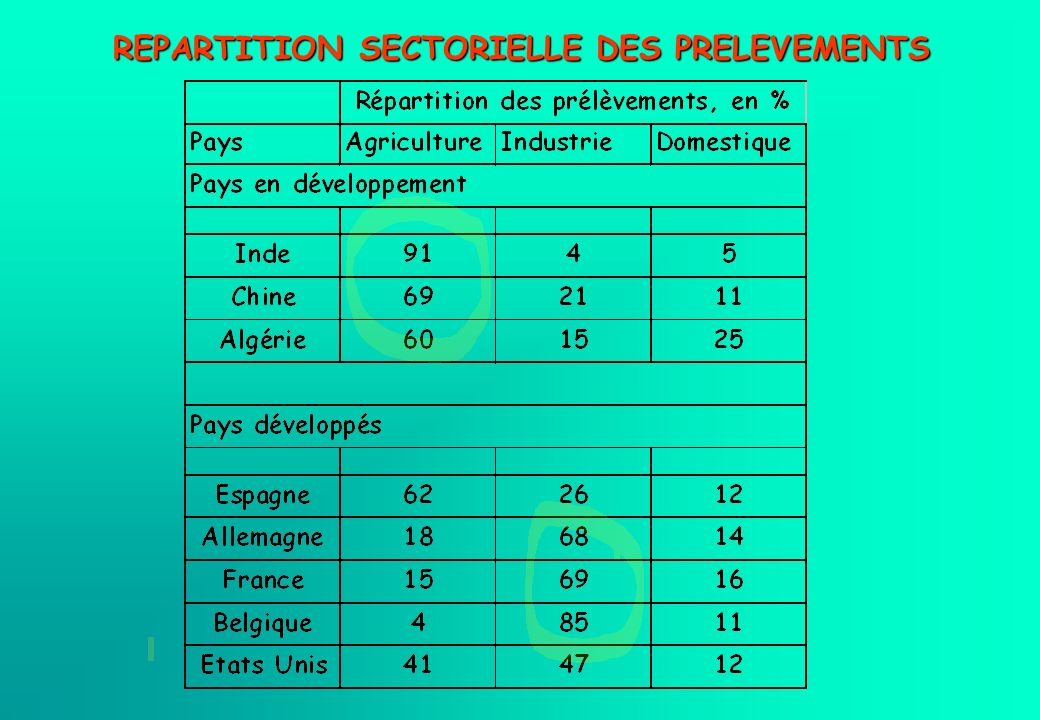 REPARTITION SECTORIELLE DES PRELEVEMENTS