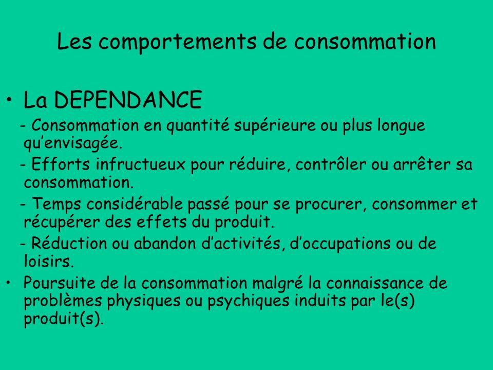 Les comportements de consommation