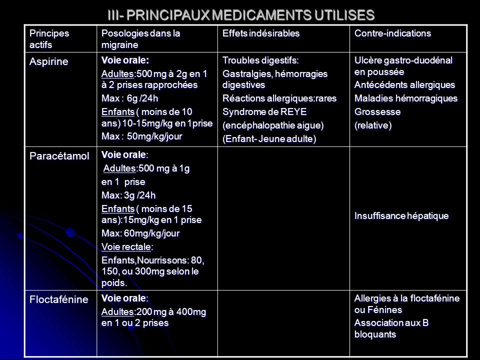 III- PRINCIPAUX MEDICAMENTS UTILISES