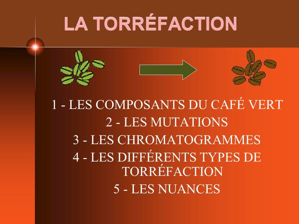 LA TORRÉFACTION 1 - LES COMPOSANTS DU CAFÉ VERT 2 - LES MUTATIONS