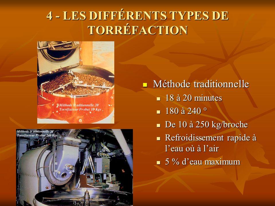 4 - LES DIFFÉRENTS TYPES DE TORRÉFACTION