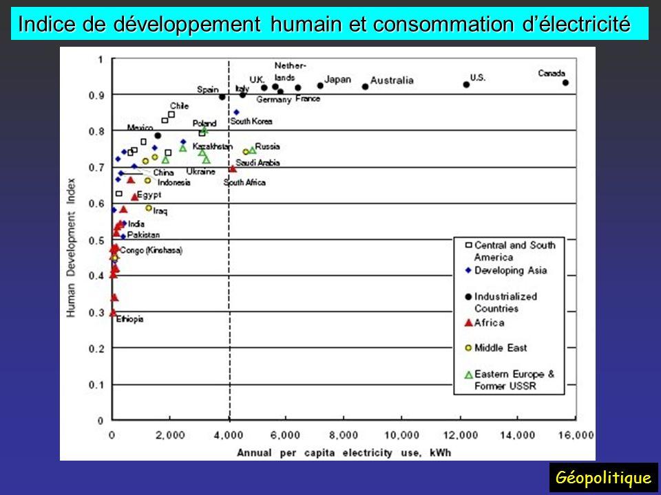 Indice de développement humain et consommation d'électricité
