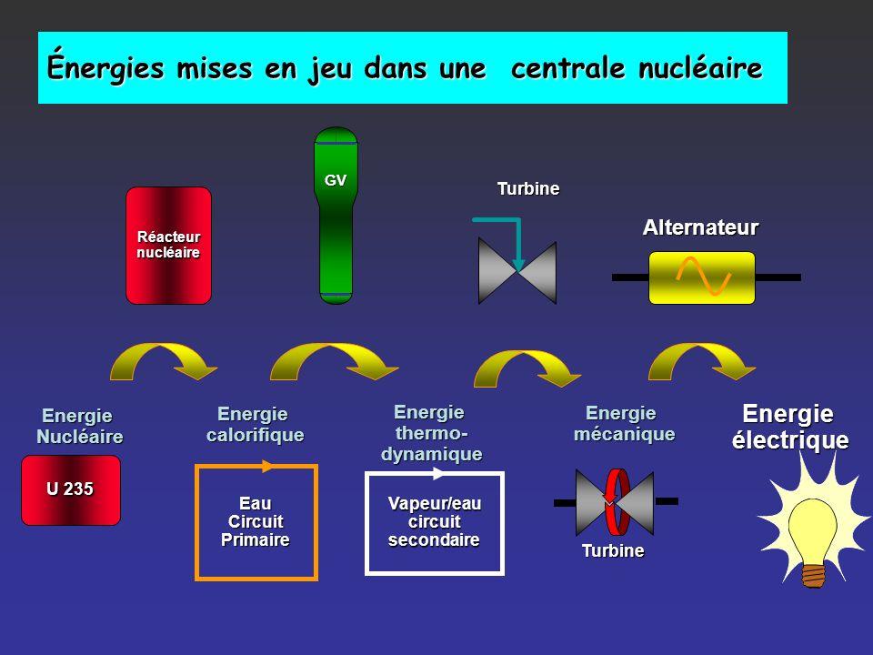 Énergies mises en jeu dans une centrale nucléaire