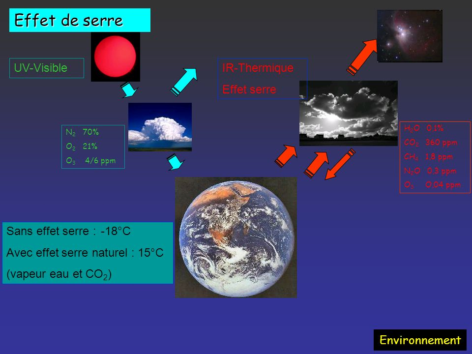Effet de serre UV-Visible IR-Thermique Effet serre