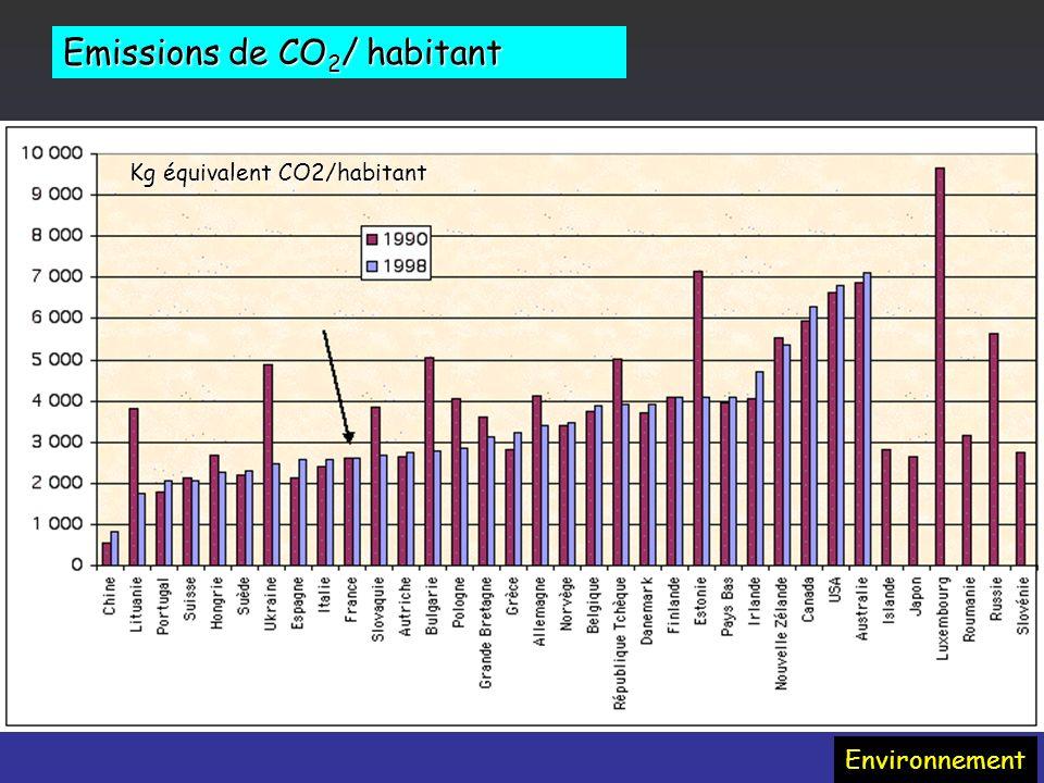 Emissions de CO2/ habitant