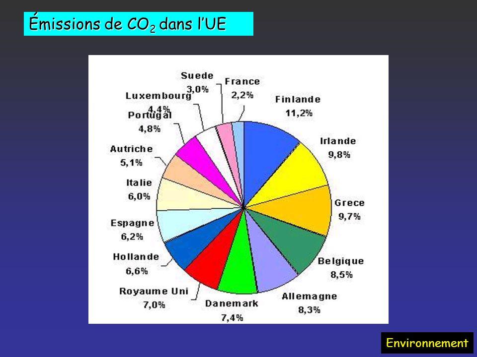 Émissions de CO2 dans l'UE