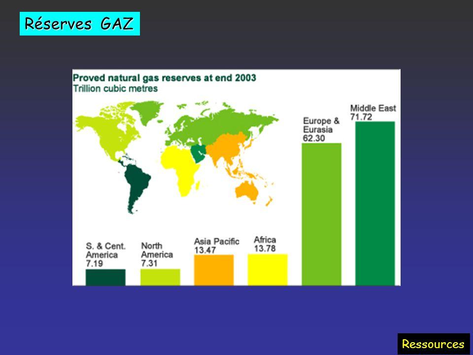 Réserves GAZ Ressources