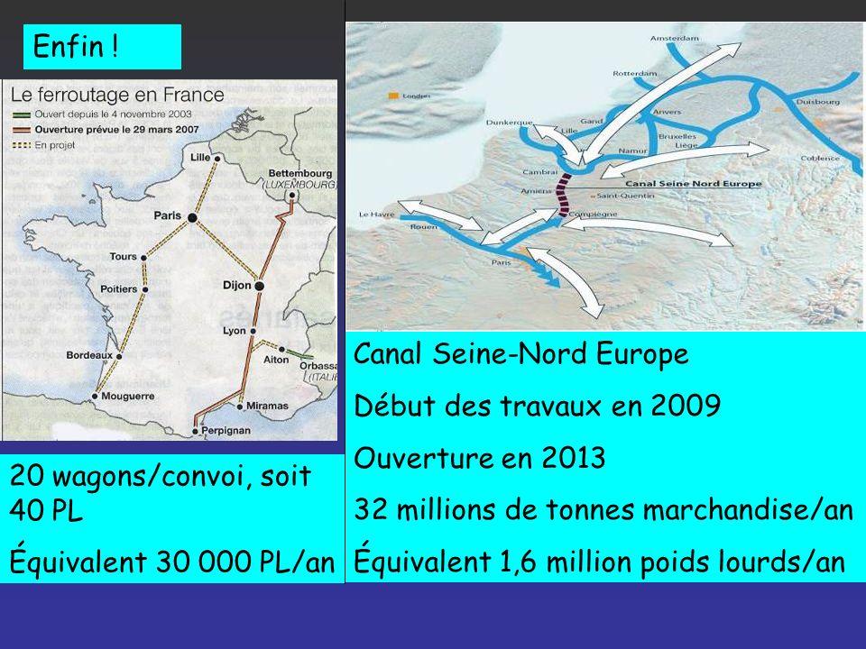 Enfin ! Canal Seine-Nord Europe. Début des travaux en 2009. Ouverture en 2013. 32 millions de tonnes marchandise/an.