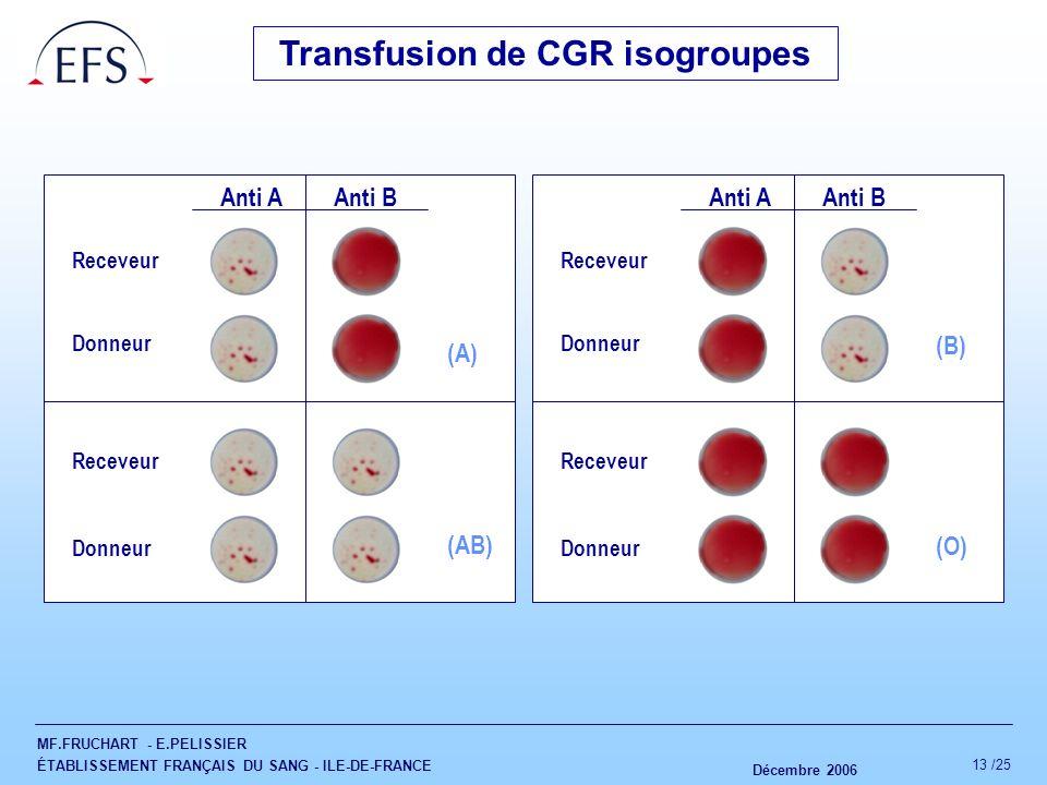 Transfusion de CGR isogroupes