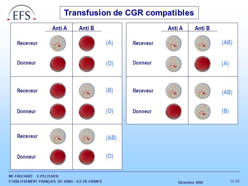 Transfusion de CGR compatibles