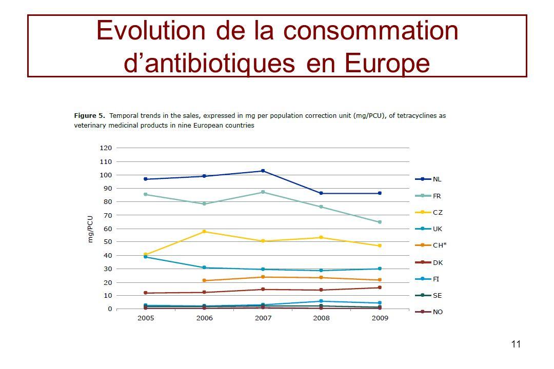 Evolution de la consommation d'antibiotiques en Europe