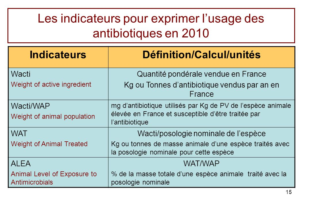 Les indicateurs pour exprimer l'usage des antibiotiques en 2010