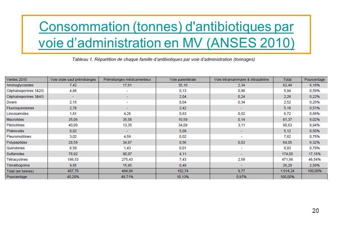 Consommation (tonnes) d antibiotiques par voie d'administration en MV (ANSES 2010)