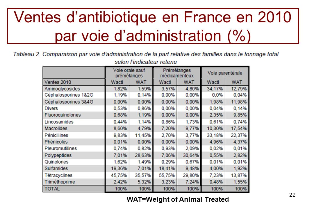 Ventes d'antibiotique en France en 2010 par voie d'administration (%)