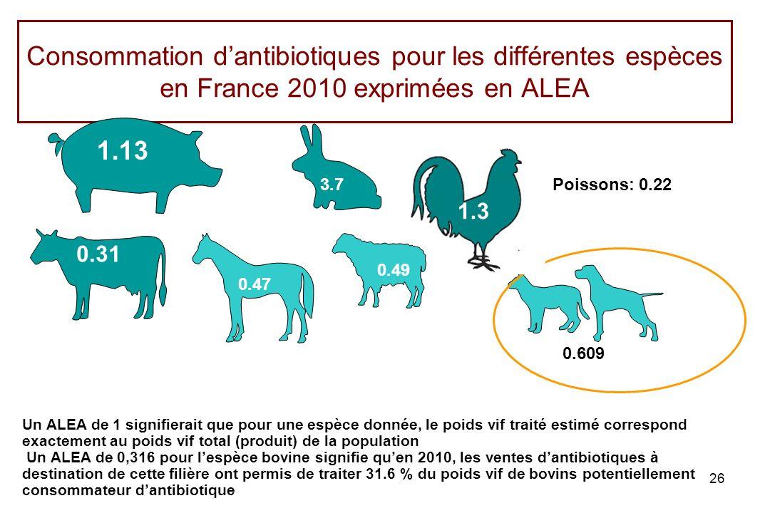 Consommation d'antibiotiques pour les différentes espèces en France 2010 exprimées en ALEA