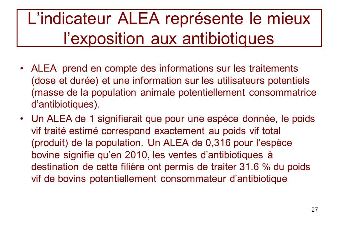 L'indicateur ALEA représente le mieux l'exposition aux antibiotiques