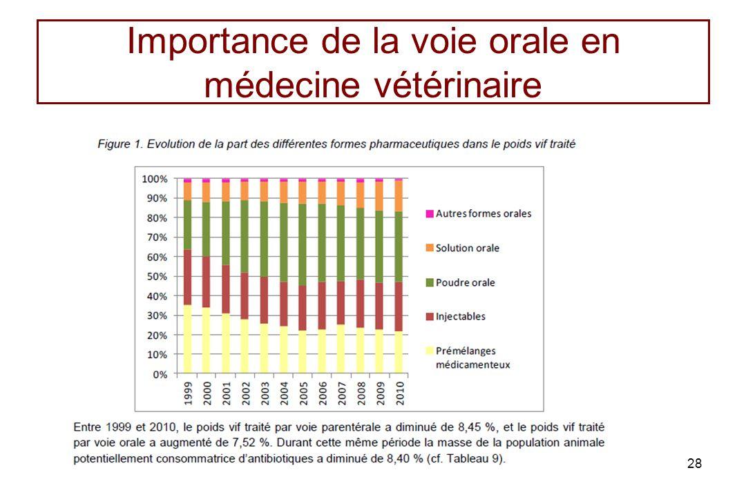 Importance de la voie orale en médecine vétérinaire