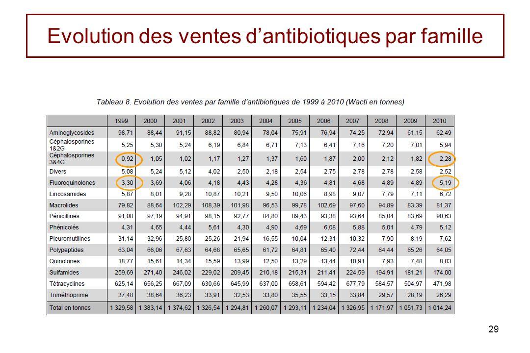 Evolution des ventes d'antibiotiques par famille